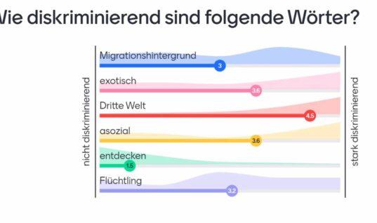 « Wie diskriminierend ist die deutsche Sprache»